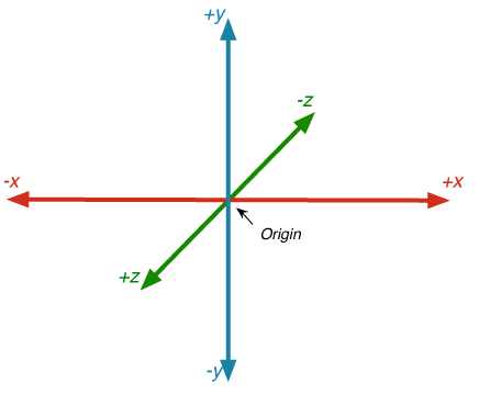 An introduction to Three js – The Humaan Blog