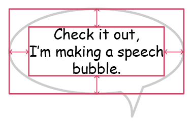 "Speech bubble containing text that reads, ""Check it out, I'm making a speech bubble"". The text is enclosed within a pink rectangle enclosed in a larger pink rectangle, with arrows indicating how each element is positioned."